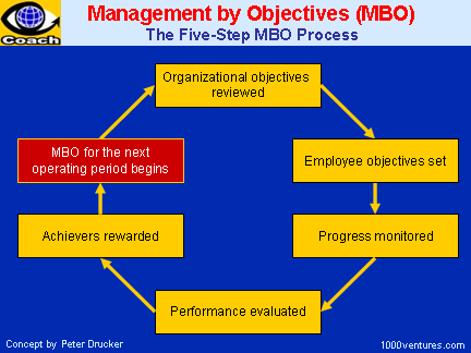 Management by Objectives chart